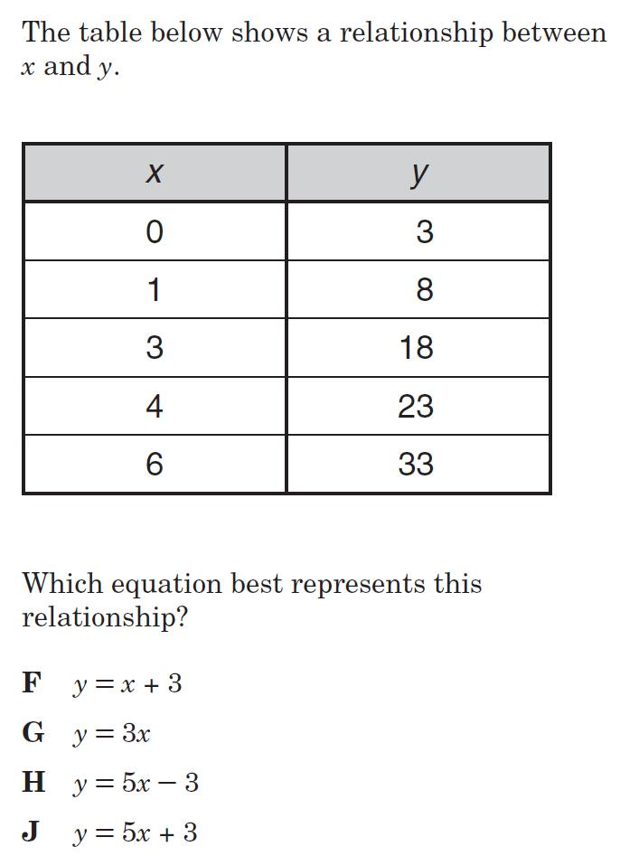 List Of Synonyms And Antonyms Of The Word Proportional Tables