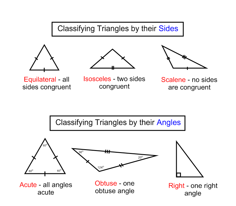 Acute - when all three angles of a triangle are acute (less than 90)
