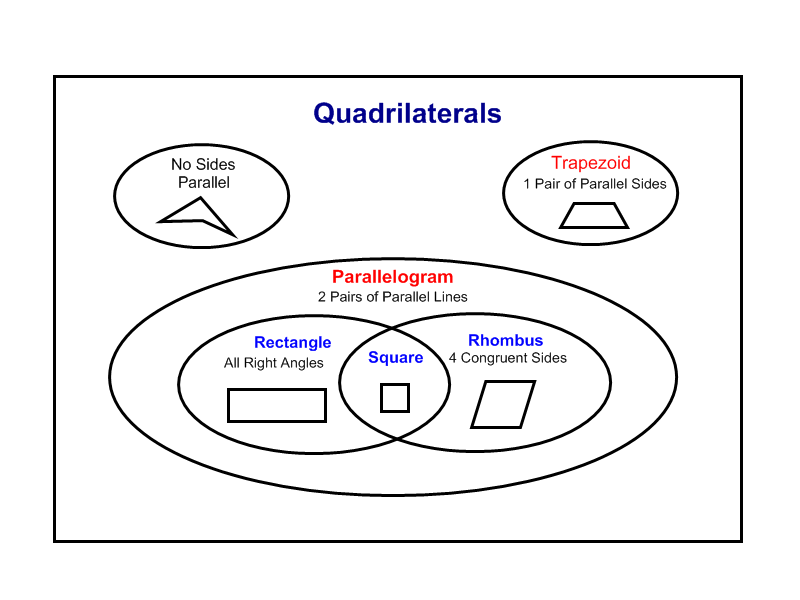 clip art quadrilateral. Quadrilaterals